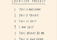 Wie ein Blog entsteht und die 6 Phasen des kreativen Chaosprozesses